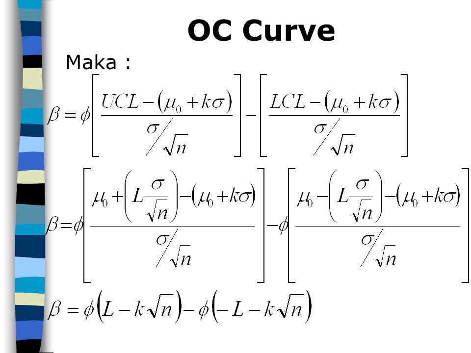 OC Curve Maka :
