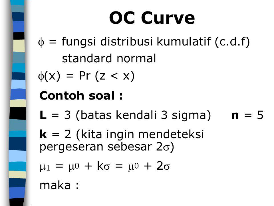 OC Curve  = fungsi distribusi kumulatif (c.d.f) (x) = Pr (z < x)