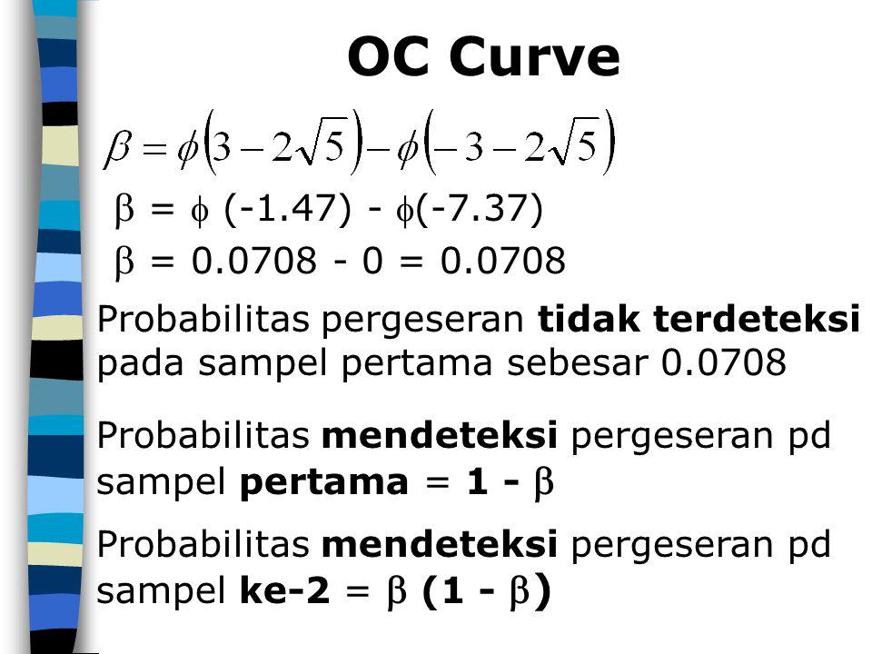 OC Curve  =  (-1.47) - (-7.37)  = 0.0708 - 0 = 0.0708
