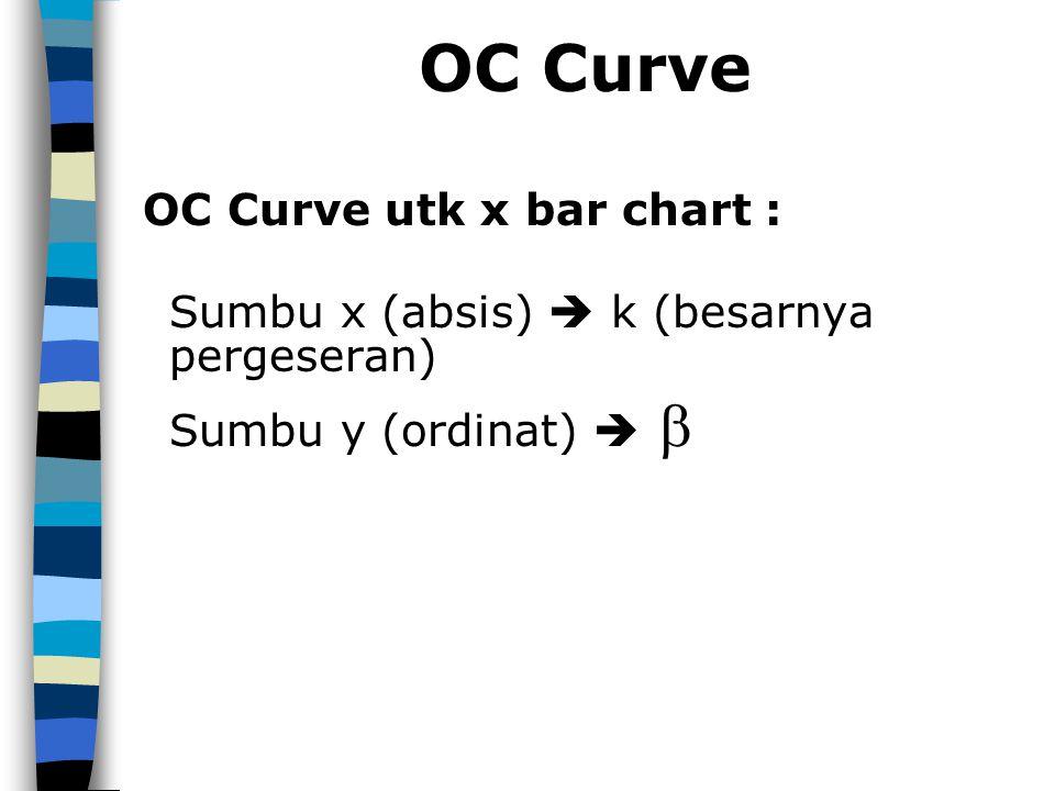 OC Curve OC Curve utk x bar chart :