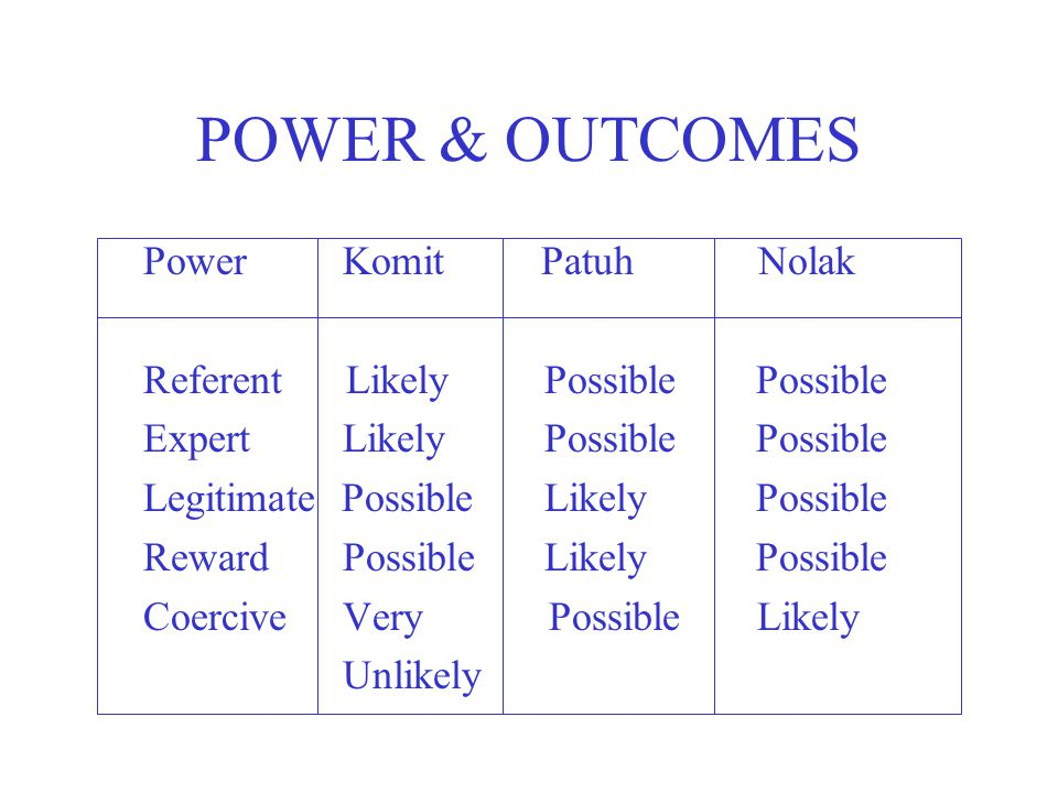 POWER & OUTCOMES Power Komit Patuh Nolak