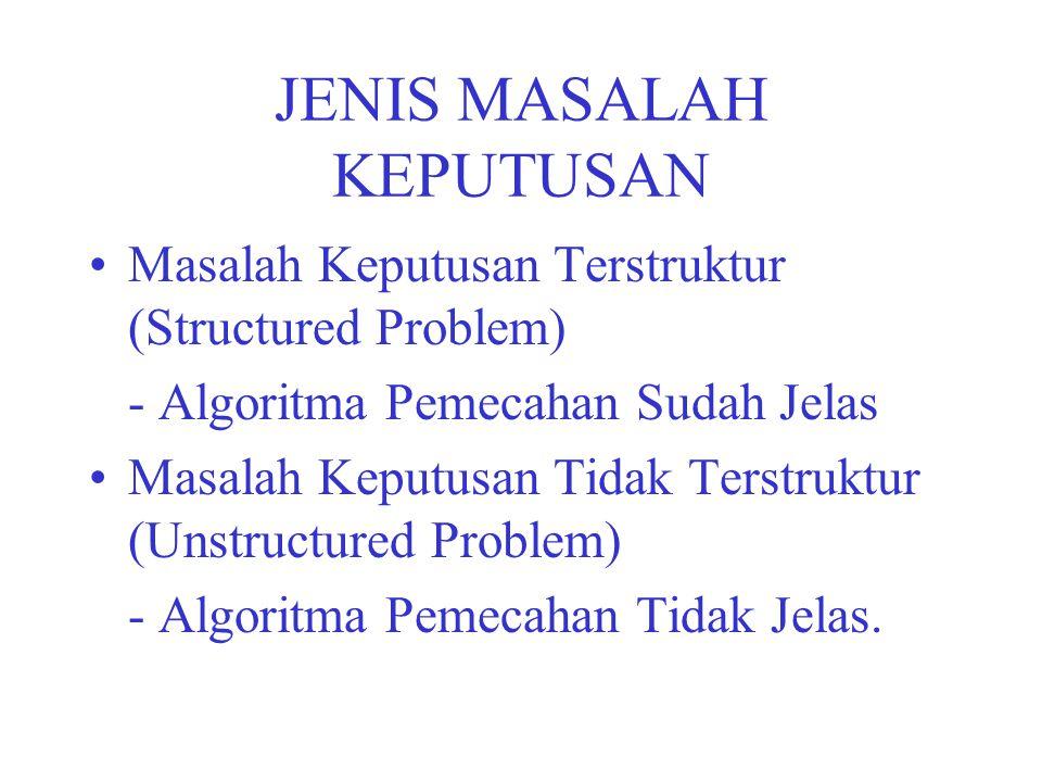 JENIS MASALAH KEPUTUSAN