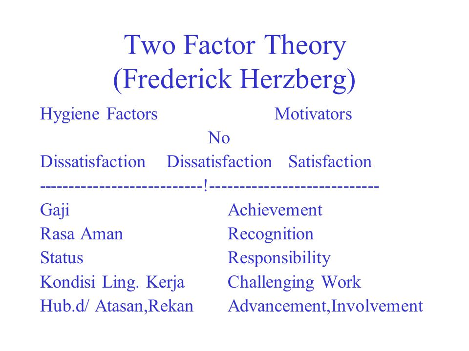Two Factor Theory (Frederick Herzberg)