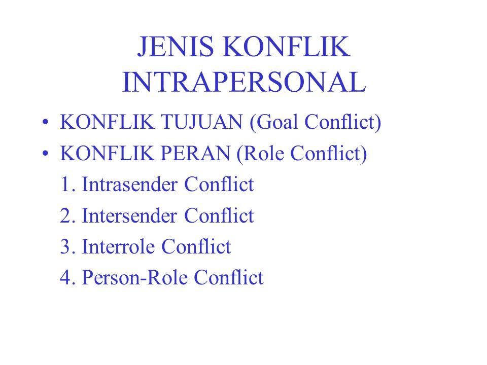 JENIS KONFLIK INTRAPERSONAL