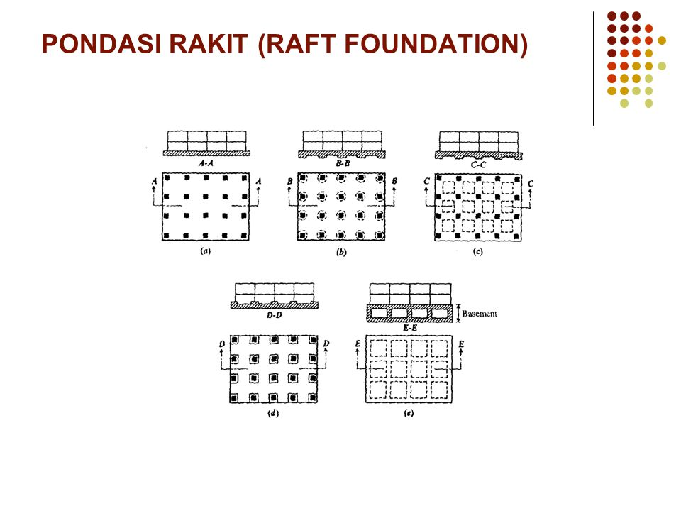 PONDASI RAKIT (RAFT FOUNDATION)