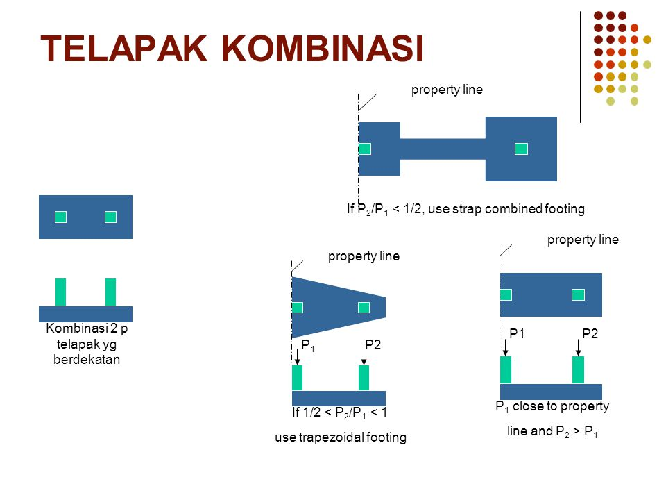 TELAPAK KOMBINASI If P2/P1 < 1/2, use strap combined footing