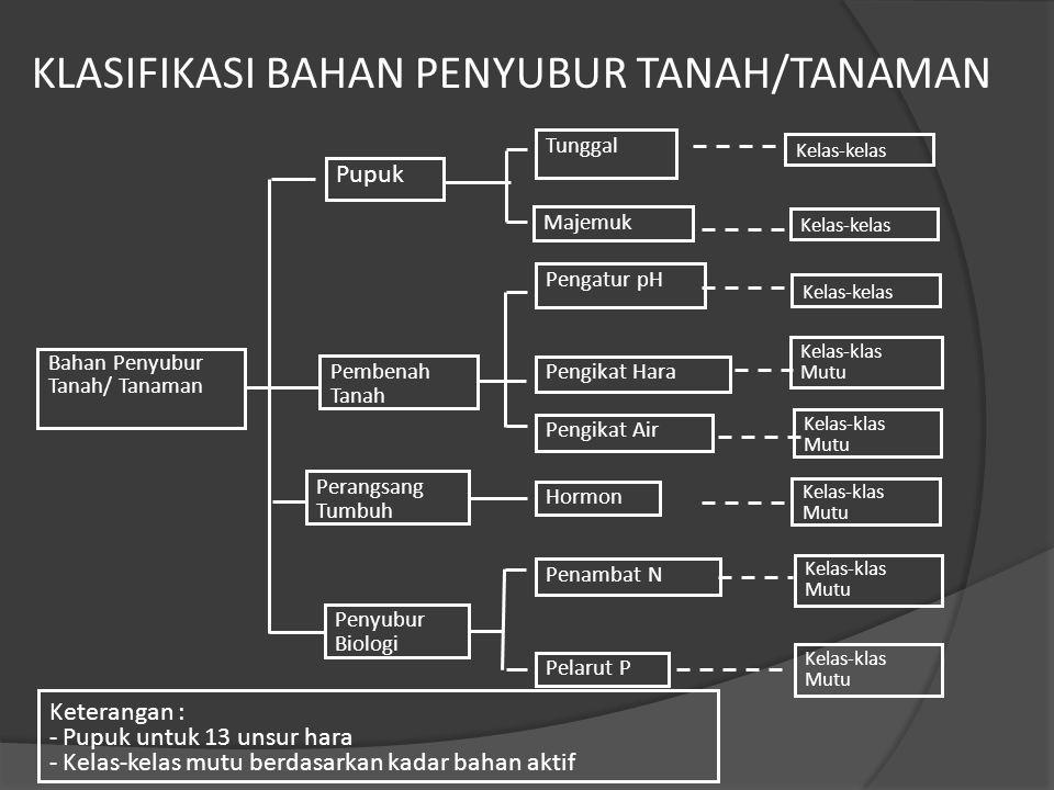 KLASIFIKASI BAHAN PENYUBUR TANAH/TANAMAN