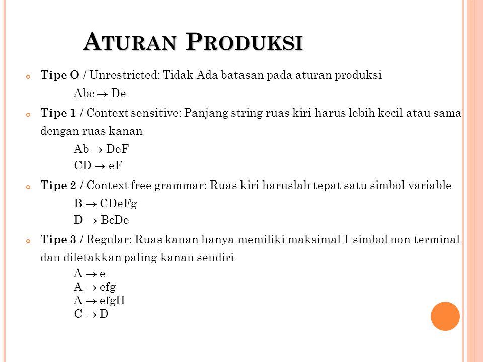 Aturan Produksi Tipe O / Unrestricted: Tidak Ada batasan pada aturan produksi. Abc  De.