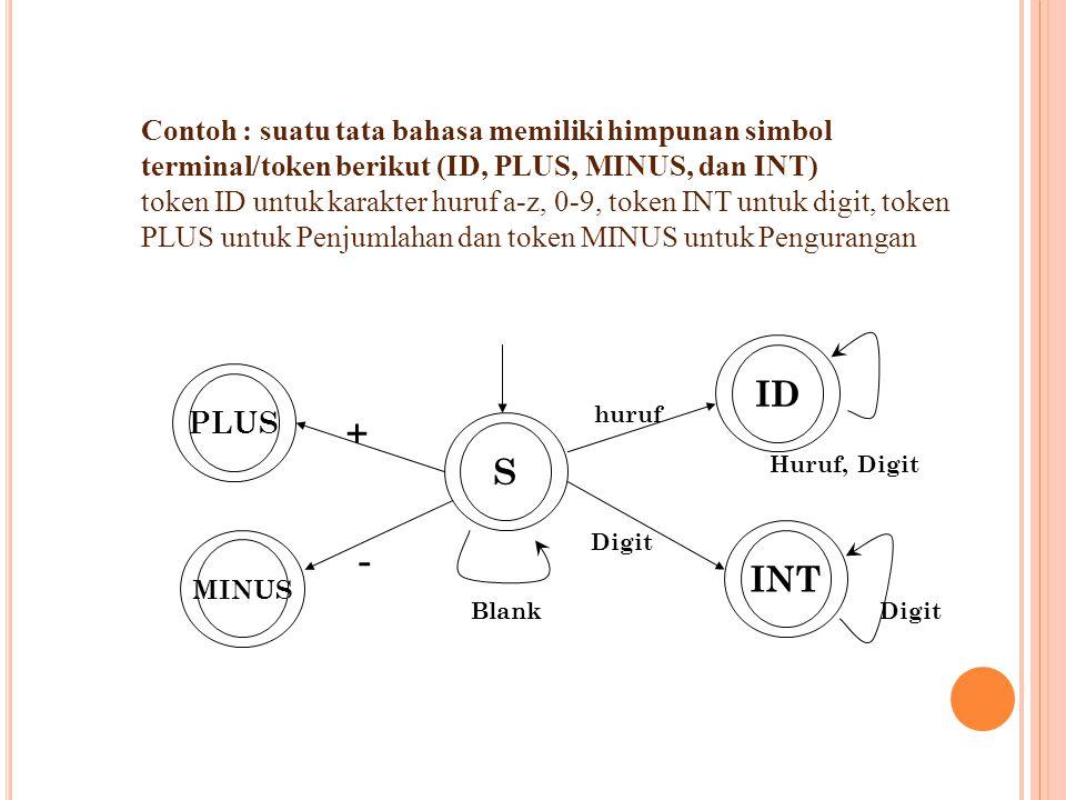 Contoh : suatu tata bahasa memiliki himpunan simbol terminal/token berikut (ID, PLUS, MINUS, dan INT)