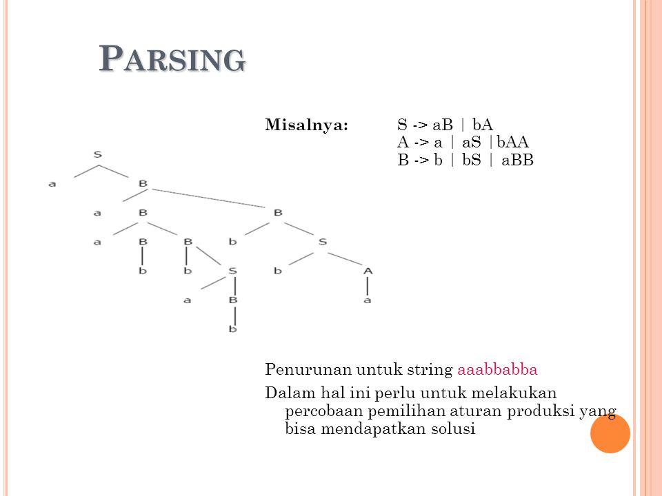 Parsing Misalnya: S -> aB | bA A -> a | aS |bAA