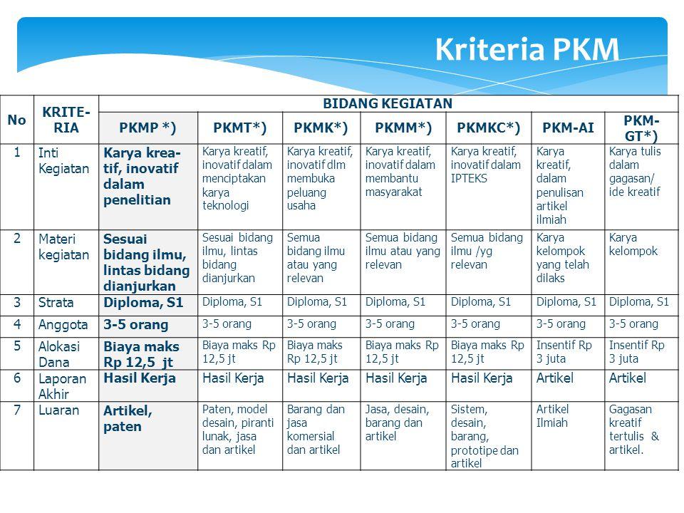 Kriteria PKM No KRITE-RIA BIDANG KEGIATAN PKMP *) PKMT*) PKMK*) PKMM*)