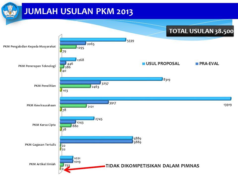 JUMLAH USULAN PKM 2013 TOTAL USULAN 38.500
