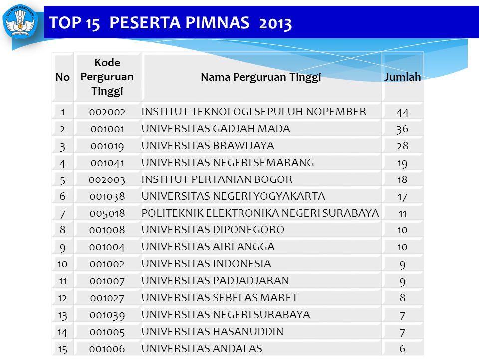 TOP 15 PESERTA PIMNAS 2013 No Kode Perguruan Tinggi
