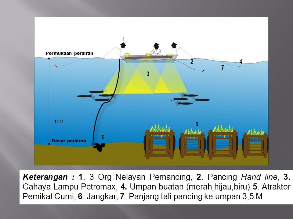 1 Permukaan perairan. 2. 4. 7. 3. 15 M. 5. 6. Dasar perairan.