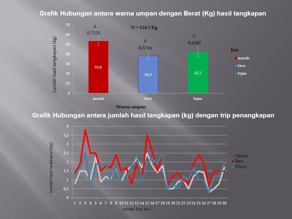 Grafik Hubungan antara warna umpan dengan Berat (Kg) hasil tangkapan