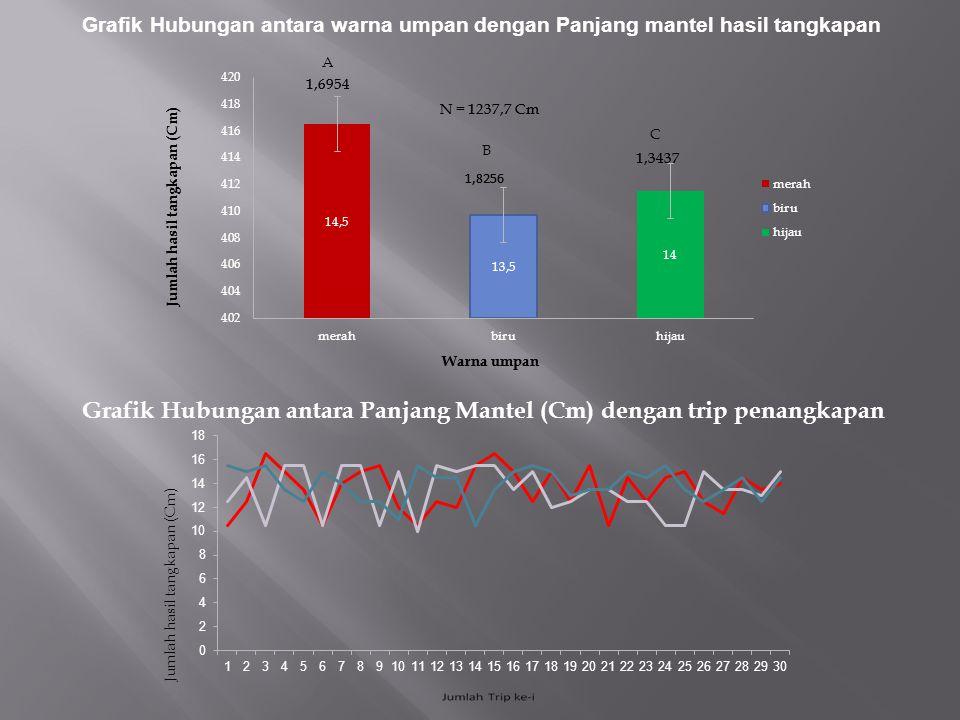 Grafik Hubungan antara Panjang Mantel (Cm) dengan trip penangkapan