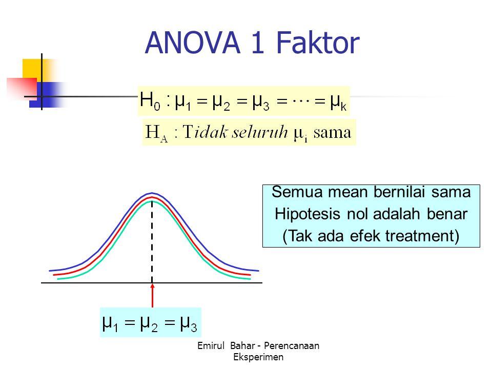 ANOVA 1 Faktor Semua mean bernilai sama Hipotesis nol adalah benar