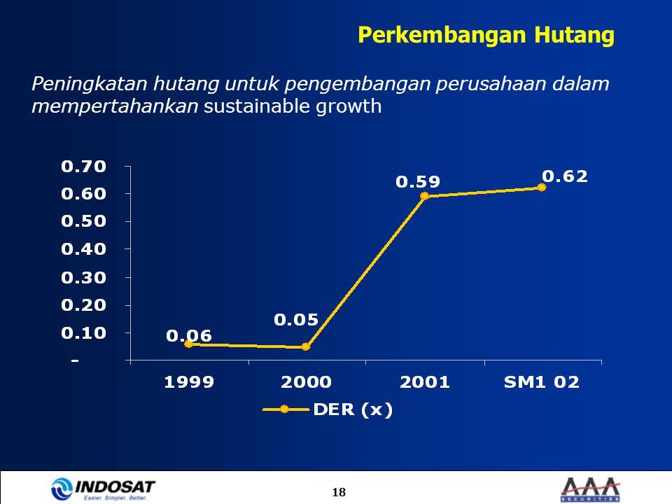Perkembangan Hutang Peningkatan hutang untuk pengembangan perusahaan dalam mempertahankan sustainable growth.