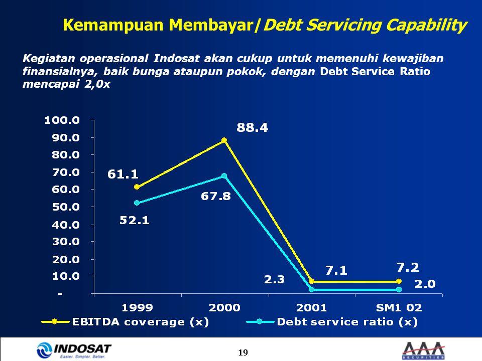 Kemampuan Membayar/Debt Servicing Capability