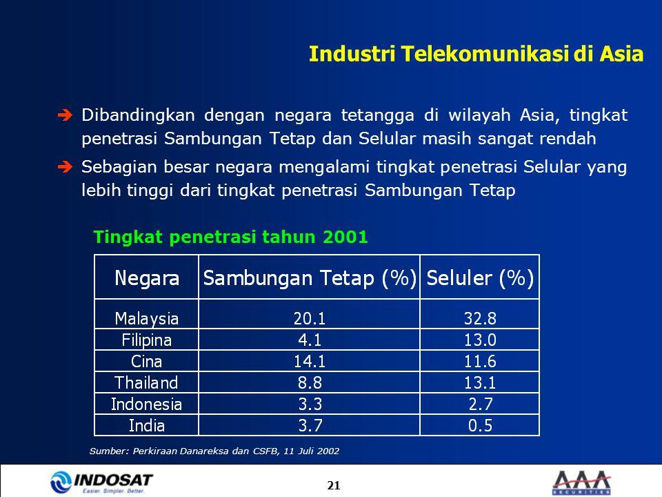 Industri Telekomunikasi di Asia