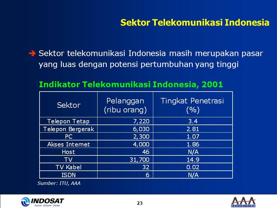 Sektor Telekomunikasi Indonesia