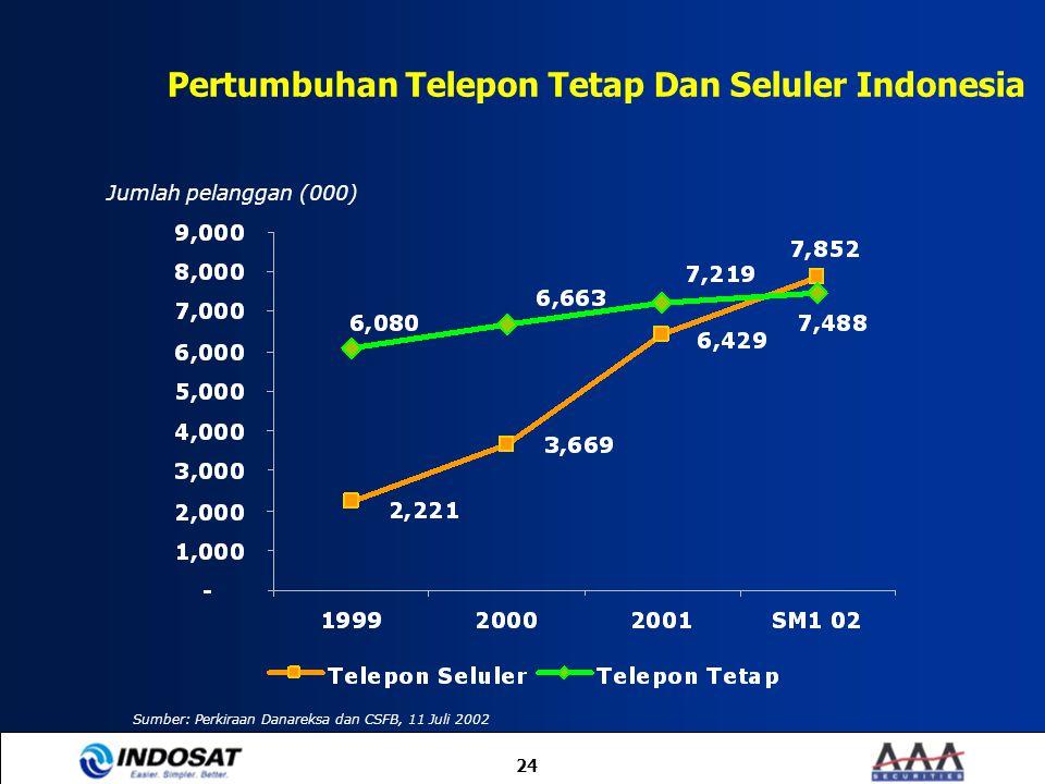 Pertumbuhan Telepon Tetap Dan Seluler Indonesia