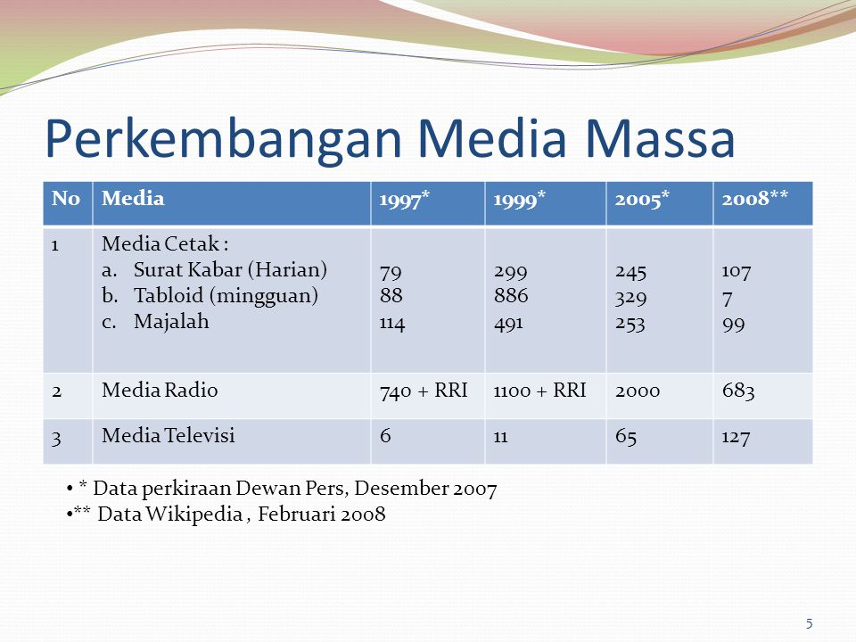 Perkembangan Media Massa