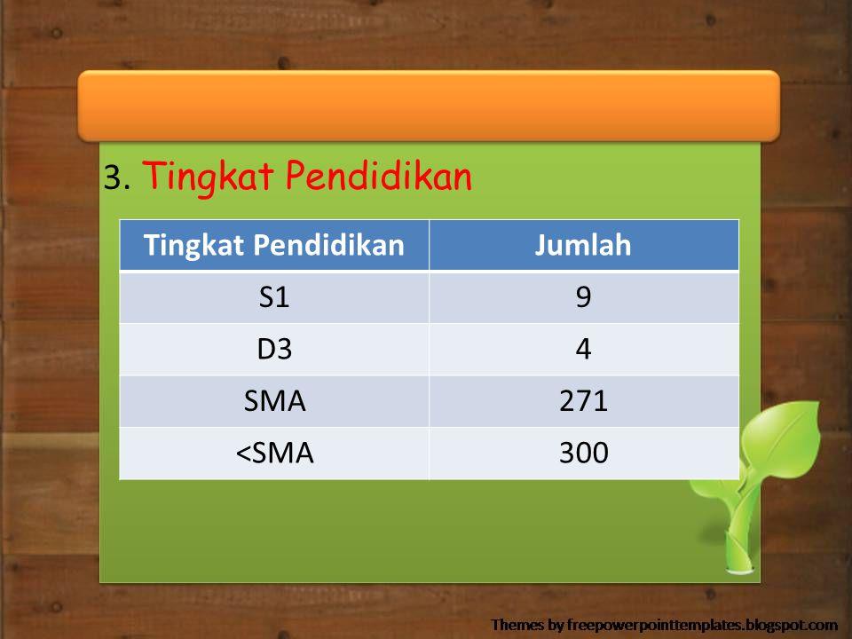 3. Tingkat Pendidikan Tingkat Pendidikan Jumlah S1 9 D3 4 SMA 271