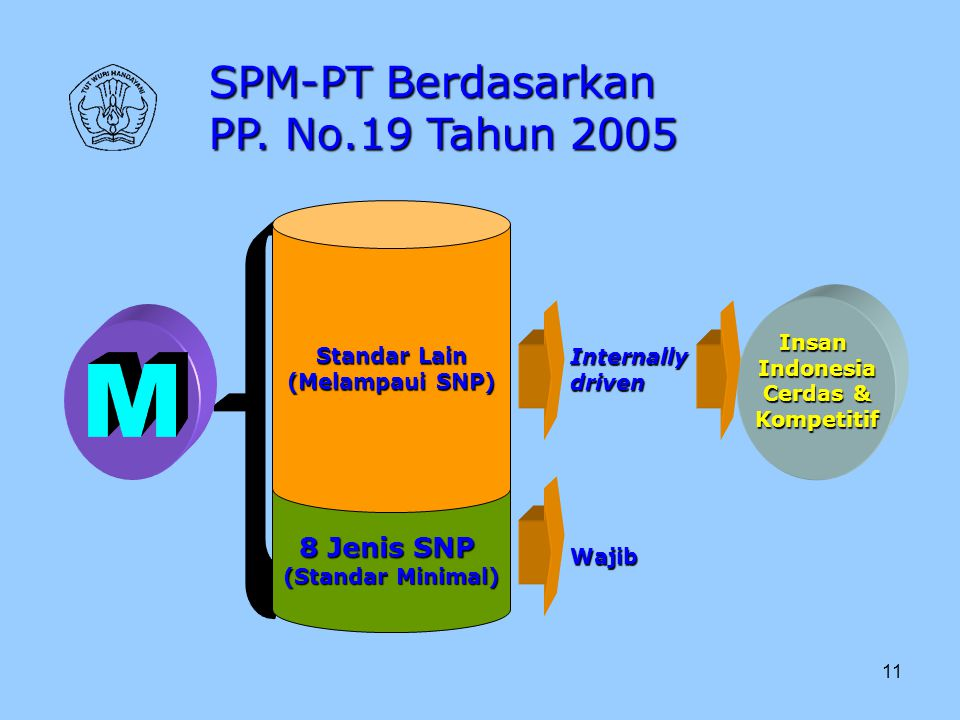 M SPM-PT Berdasarkan PP. No.19 Tahun 2005 8 Jenis SNP Standar Lain