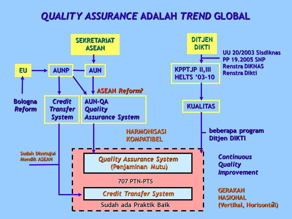QUALITY ASSURANCE ADALAH TREND GLOBAL