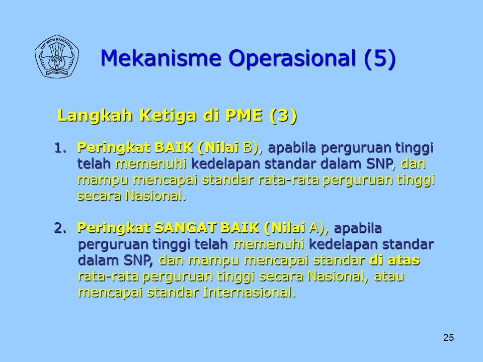 Mekanisme Operasional (5)