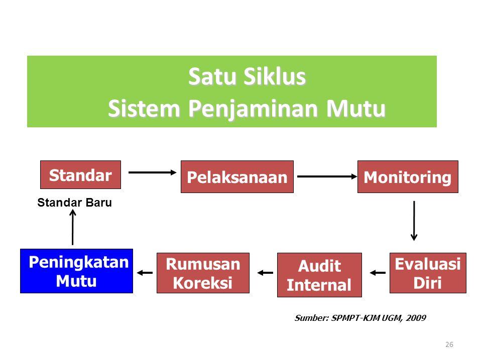 Satu Siklus Sistem Penjaminan Mutu