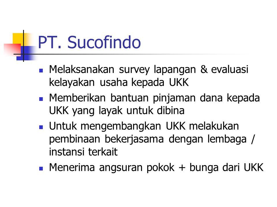 PT. Sucofindo Melaksanakan survey lapangan & evaluasi kelayakan usaha kepada UKK.