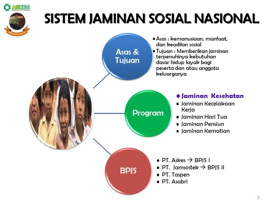 TRANSFORMASI 1 Januari 2014 1 Juli 2015 2029 JPKes JP & JHT