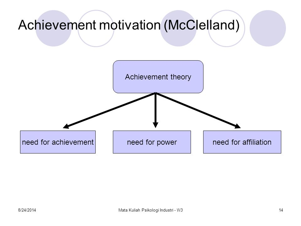 Achievement motivation (McClelland)