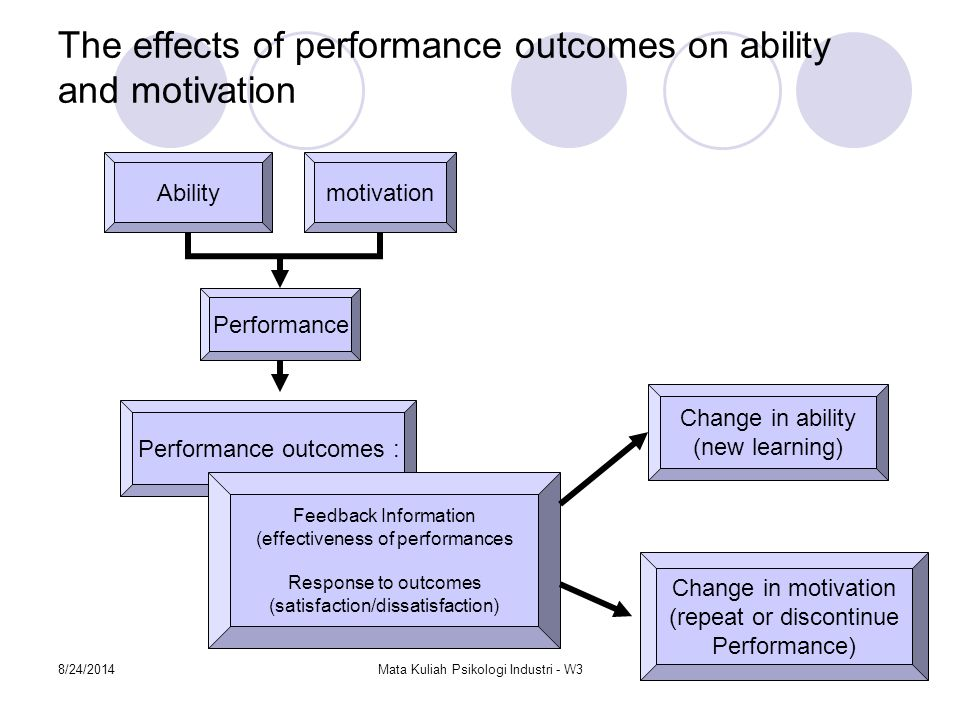 The effects of performance outcomes on ability and motivation