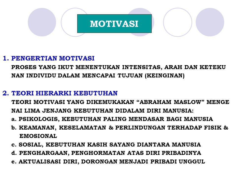 MOTIVASI 1. PENGERTIAN MOTIVASI 2. TEORI HIERARKI KEBUTUHAN