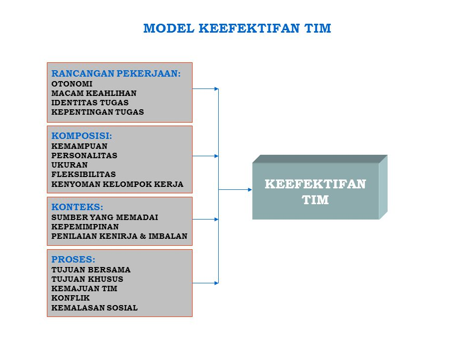 MODEL KEEFEKTIFAN TIM KEEFEKTIFAN TIM