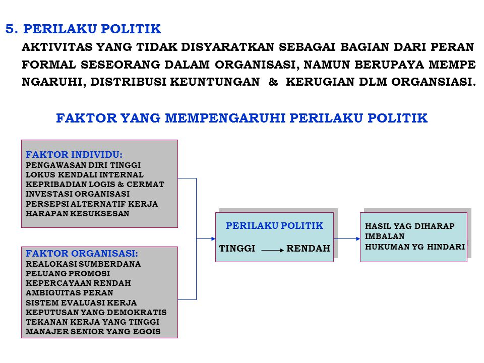 FAKTOR YANG MEMPENGARUHI PERILAKU POLITIK