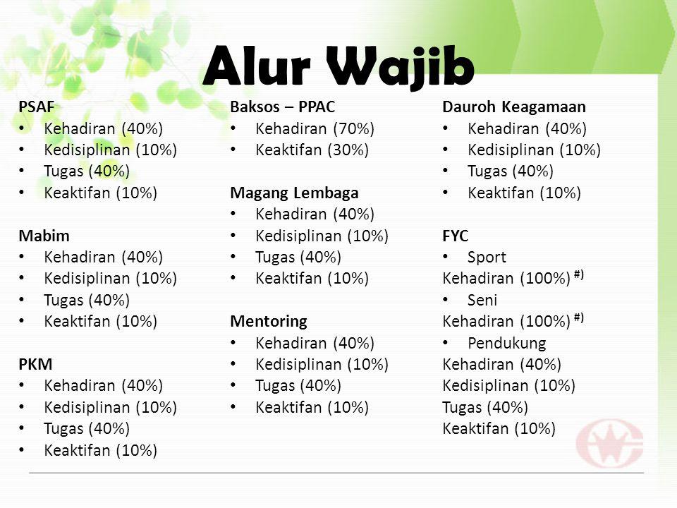 Alur Wajib PSAF Baksos – PPAC Dauroh Keagamaan Kehadiran (40%)
