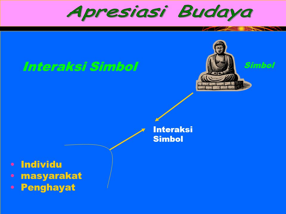 Interaksi Simbol Individu masyarakat Penghayat Apresiasi Budaya Simbol