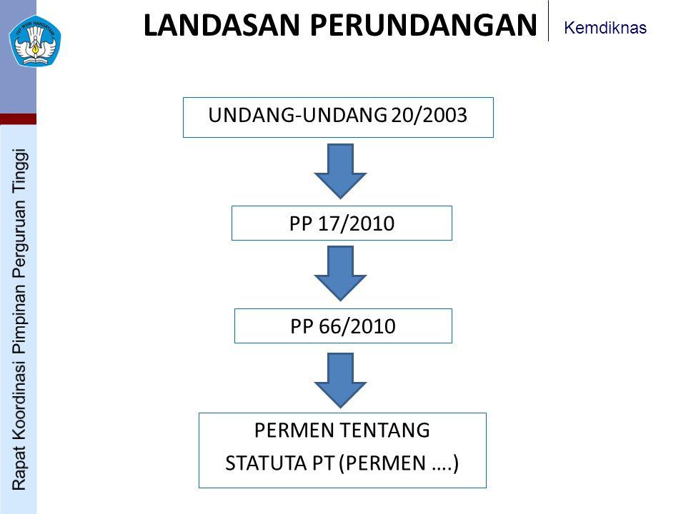 LANDASAN PERUNDANGAN UNDANG-UNDANG 20/2003 PP 17/2010 PP 66/2010