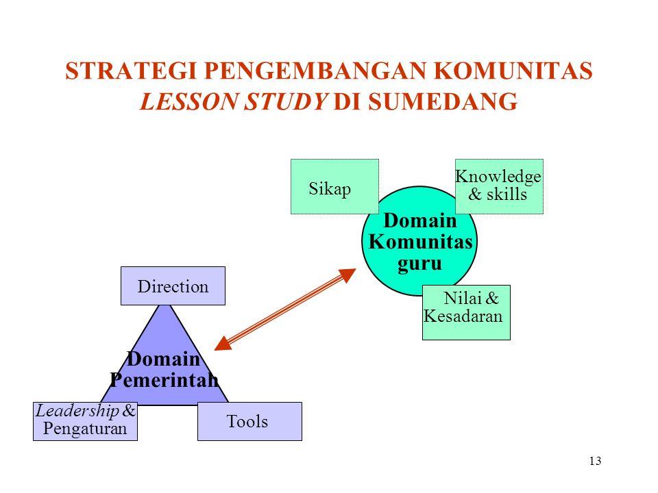 STRATEGI PENGEMBANGAN KOMUNITAS LESSON STUDY DI SUMEDANG