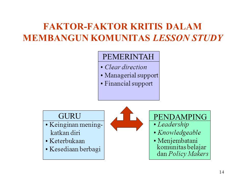 FAKTOR-FAKTOR KRITIS DALAM MEMBANGUN KOMUNITAS LESSON STUDY