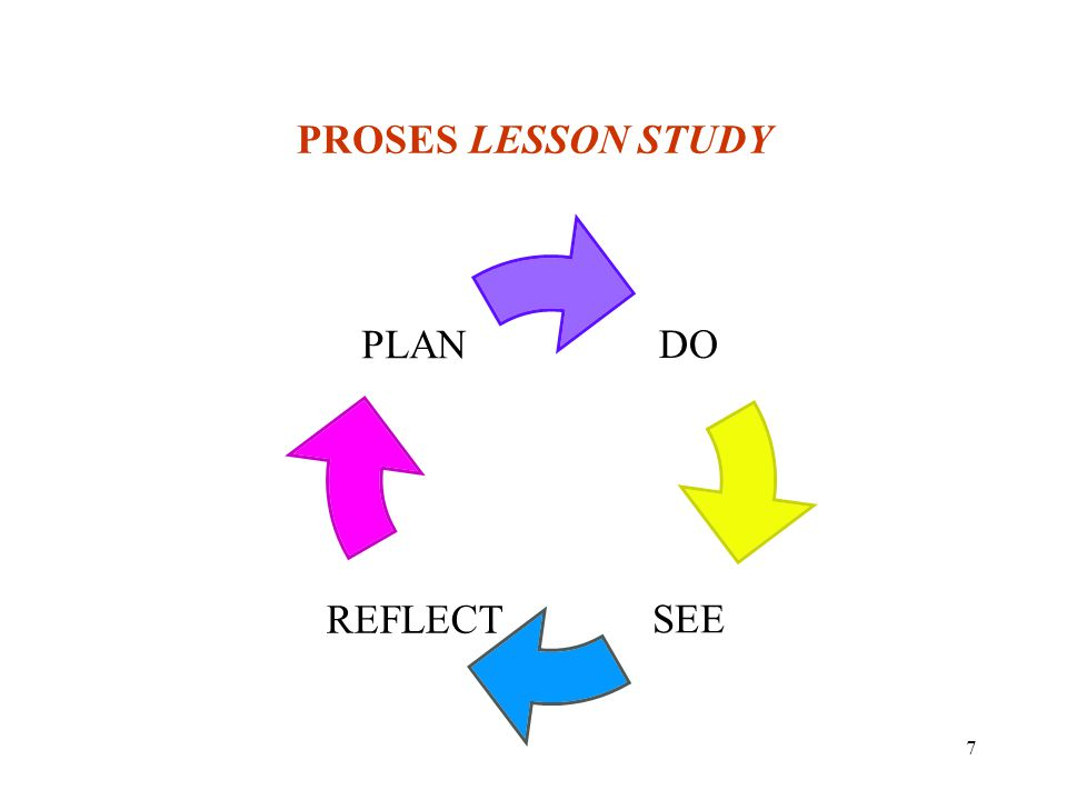 PROSES LESSON STUDY