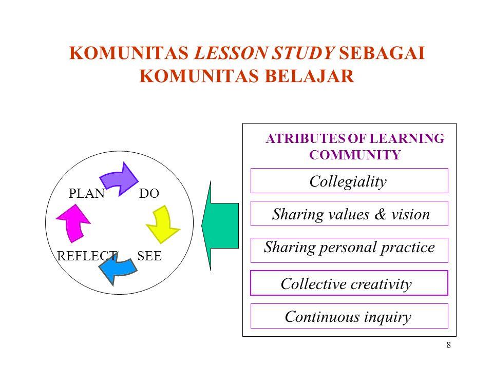 KOMUNITAS LESSON STUDY SEBAGAI KOMUNITAS BELAJAR