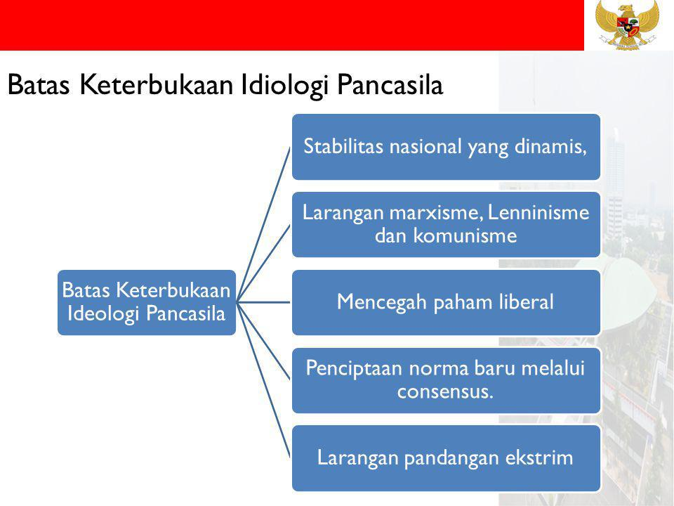 Batas Keterbukaan Idiologi Pancasila