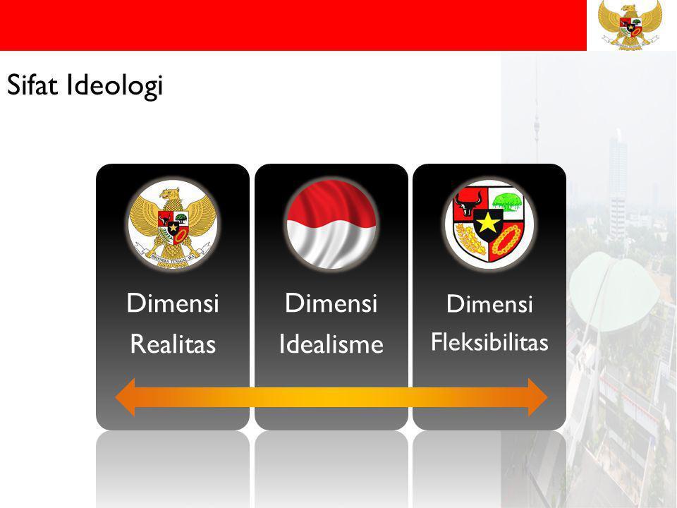 Sifat Ideologi Dimensi Realitas Idealisme Fleksibilitas