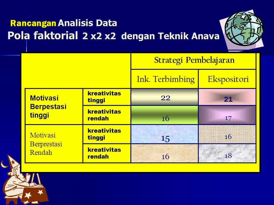 Rancangan Analisis Data Pola faktorial 2 x2 x2 dengan Teknik Anava
