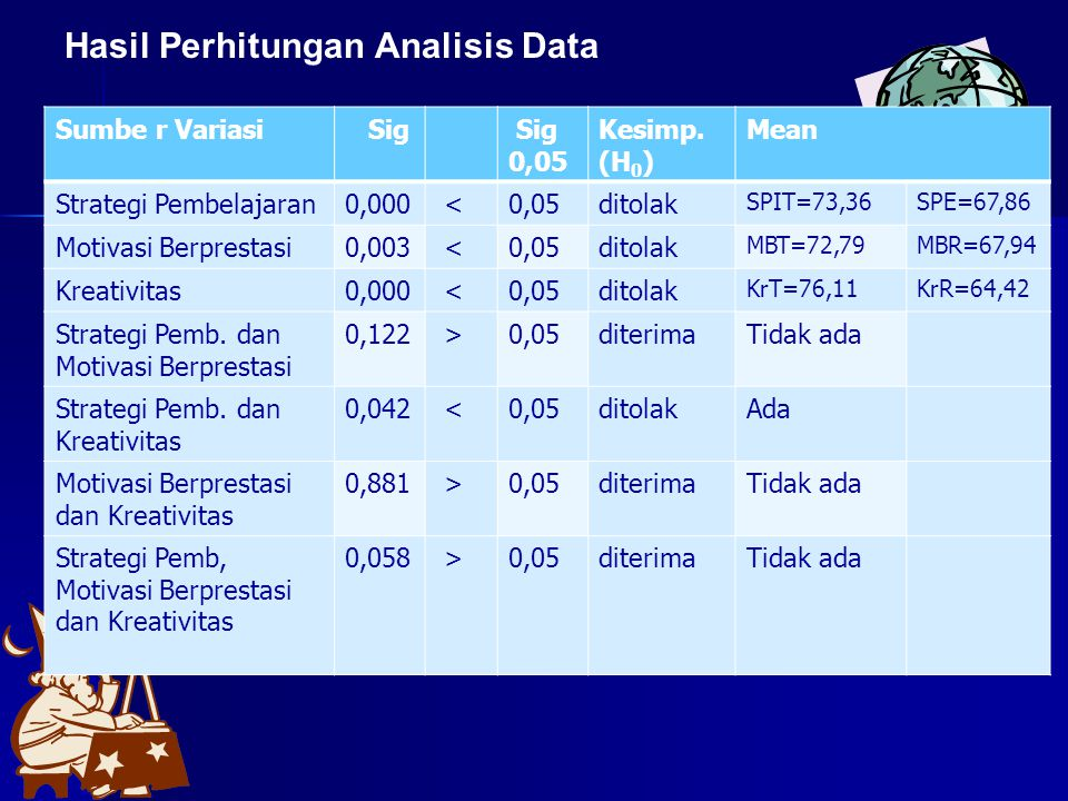 Hasil Perhitungan Analisis Data